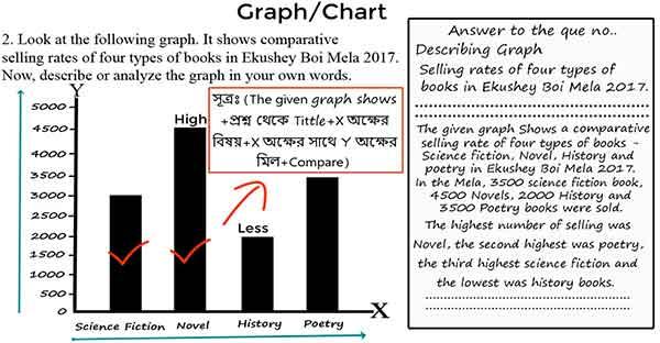 graph writing